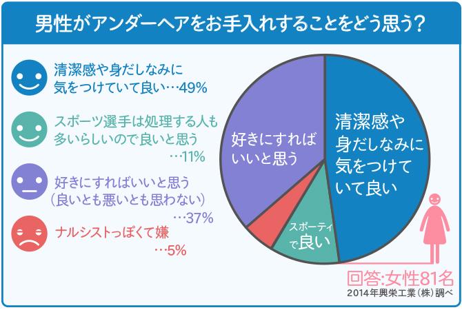 女性の意識調査-男性がアンダーヘアをお手入れすることをどう思う?-グラフ